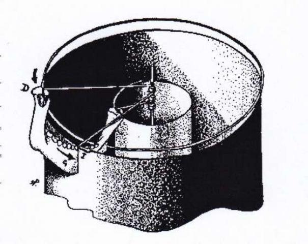 theorie de la sphere
