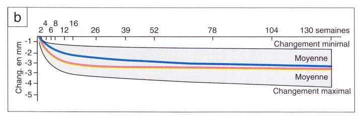 (b) chez des patients porteurs de prothèses immédiates