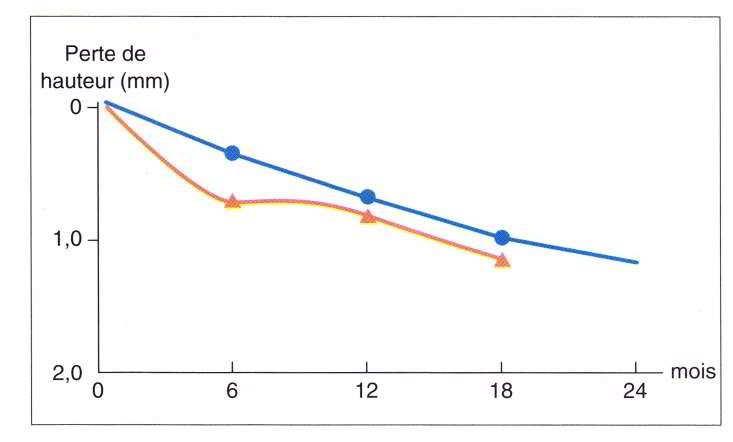 Courbes des diminutions moyennes de la hauteur des procès alvéolaires obtenues par combinaisons des mesures au niveau incisif, canin et molaire